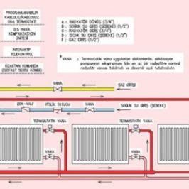 Kalorifer Tesisatı Bağlantı Tipleri